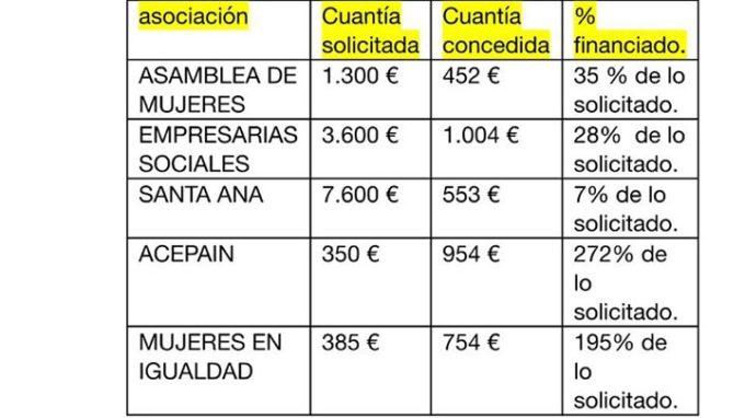 cuadro subvenciones repartidas por Javier Cuenca