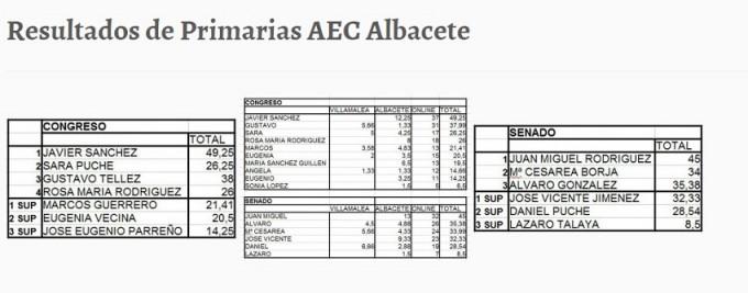 resultado primarias AEC Albacete